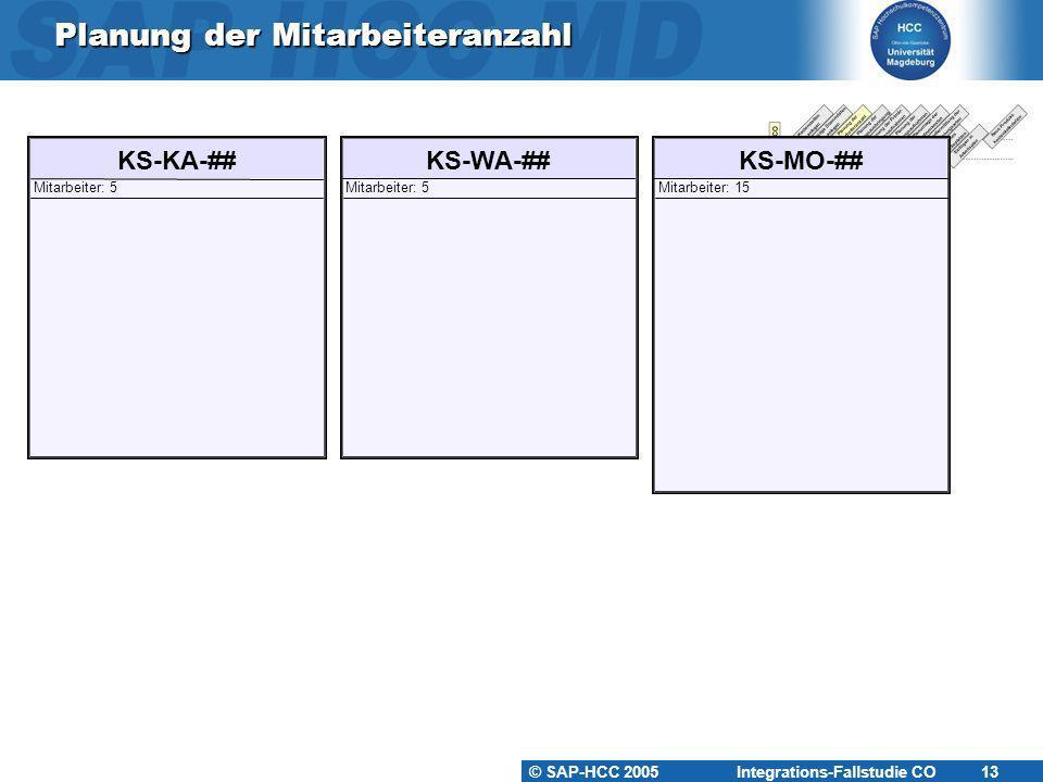 © SAP-HCC 2005 Integrations-Fallstudie CO 13 Planung der Mitarbeiteranzahl KS-KA-## Mitarbeiter: 5 KS-MO-## Mitarbeiter: 15 KS-WA-## Mitarbeiter: 5