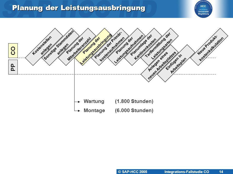 © SAP-HCC 2005 Integrations-Fallstudie CO 15 Planung der Leistungsausbringung KS-KA-##KS-WA-##KS-MO-## Mitarbeiter: 5Mitarbeiter: 15Mitarbeiter: 5 Output: 1.800 STDOutput: 6.000 STD