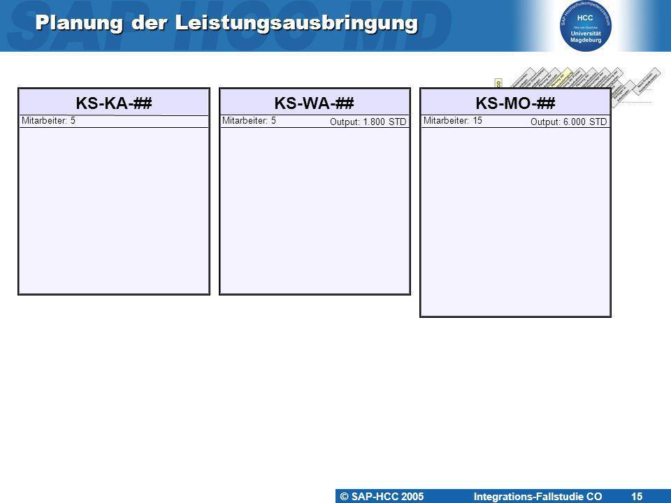 © SAP-HCC 2005 Integrations-Fallstudie CO 15 Planung der Leistungsausbringung KS-KA-##KS-WA-##KS-MO-## Mitarbeiter: 5Mitarbeiter: 15Mitarbeiter: 5 Out