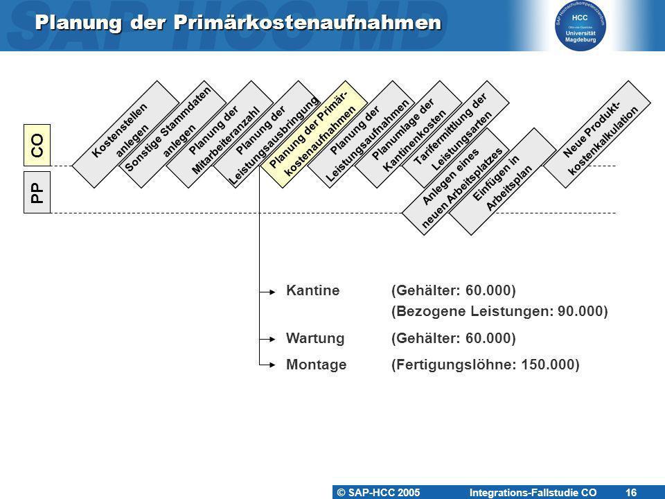 © SAP-HCC 2005 Integrations-Fallstudie CO 17 Planung der Primärkostenaufnahmen KS-KA-##KS-WA-##KS-MO-## Mitarbeiter: 5Mitarbeiter: 15Mitarbeiter: 5 Output: 1.800 STDOutput: 6.000 STD Gehälter60.000 Leistungen90.000 Fertigungslöhne150.000Gehälter60.000