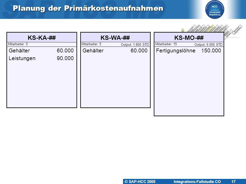 © SAP-HCC 2005 Integrations-Fallstudie CO 17 Planung der Primärkostenaufnahmen KS-KA-##KS-WA-##KS-MO-## Mitarbeiter: 5Mitarbeiter: 15Mitarbeiter: 5 Ou