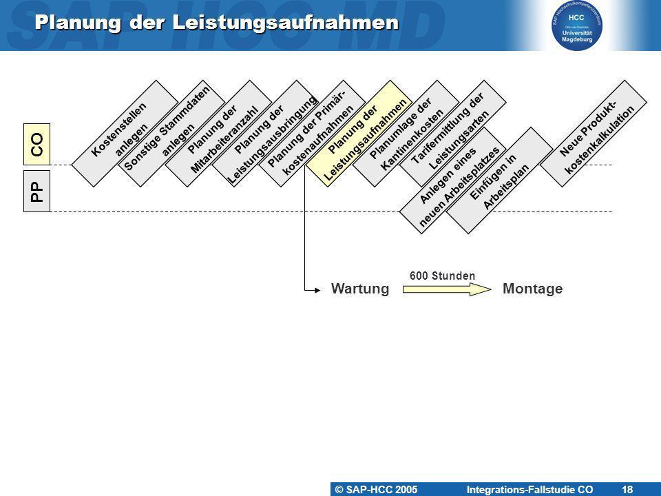 © SAP-HCC 2005 Integrations-Fallstudie CO 18 Planung der Leistungsaufnahmen Kostenstellen anlegen PP CO Sonstige Stammdaten anlegen Planung der Mitarb