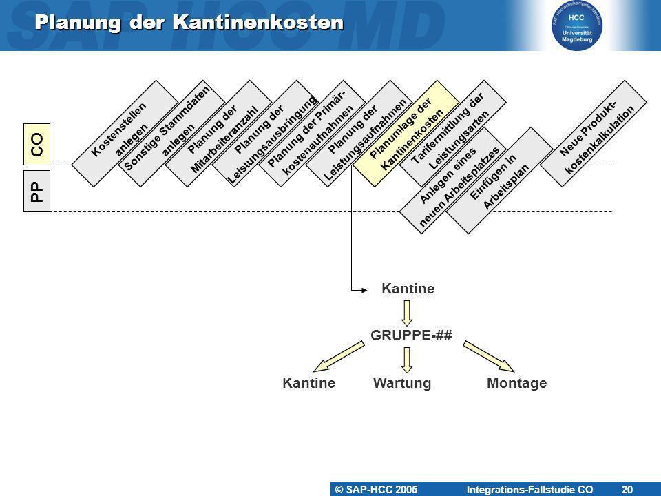 © SAP-HCC 2005 Integrations-Fallstudie CO 21 Planung der Kantinenkosten KS-KA-##KS-WA-##KS-MO-## Mitarbeiter: 5Mitarbeiter: 15Mitarbeiter: 5 Output: 1.800 STDOutput: 6.000 STD Fertigungslöhne150.000 600h x WAR-## ???.??.