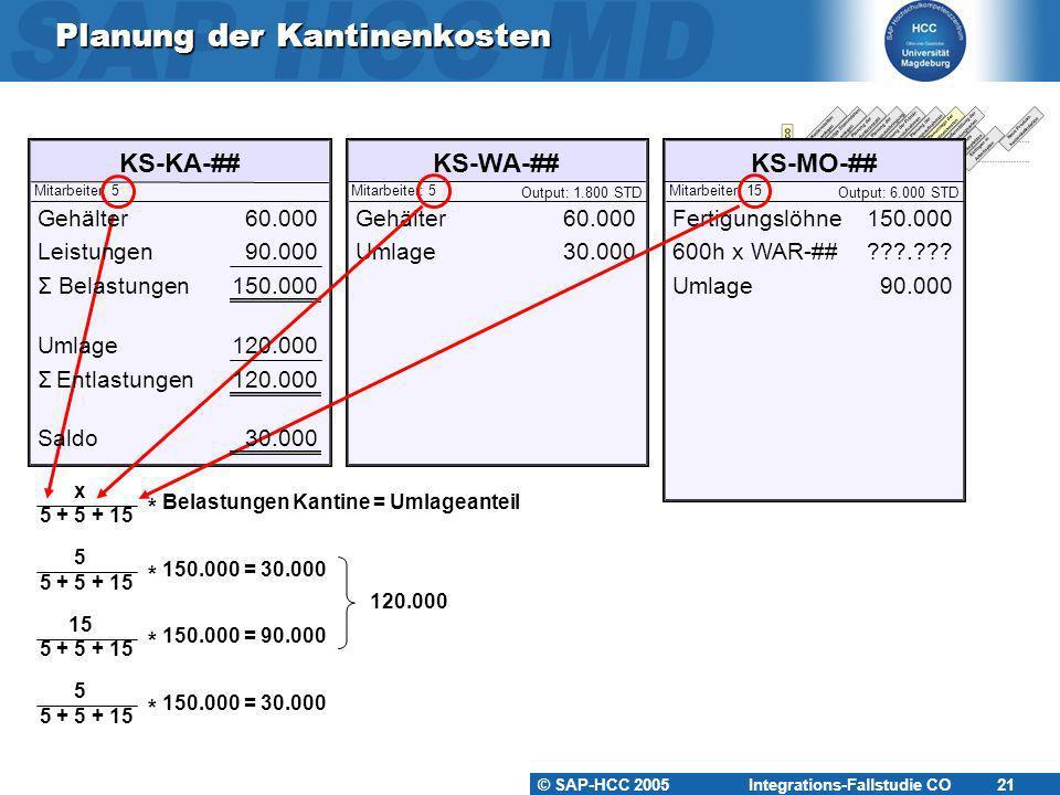 © SAP-HCC 2005 Integrations-Fallstudie CO 21 Planung der Kantinenkosten KS-KA-##KS-WA-##KS-MO-## Mitarbeiter: 5Mitarbeiter: 15Mitarbeiter: 5 Output: 1