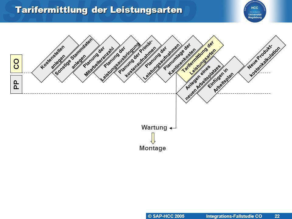 © SAP-HCC 2005 Integrations-Fallstudie CO 22 Tarifermittlung der Leistungsarten Kostenstellen anlegen PP CO Sonstige Stammdaten anlegen Planung der Mi