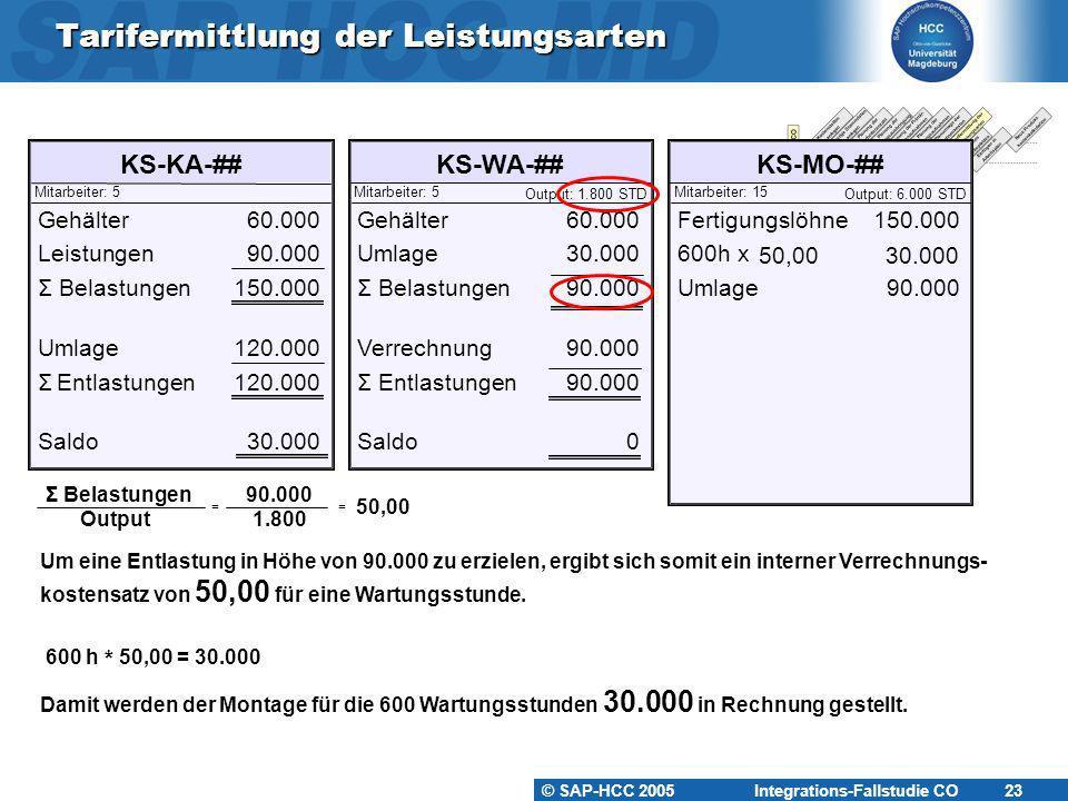 © SAP-HCC 2005 Integrations-Fallstudie CO 23 Tarifermittlung der Leistungsarten KS-KA-##KS-WA-##KS-MO-## Mitarbeiter: 5Mitarbeiter: 15Mitarbeiter: 5 O