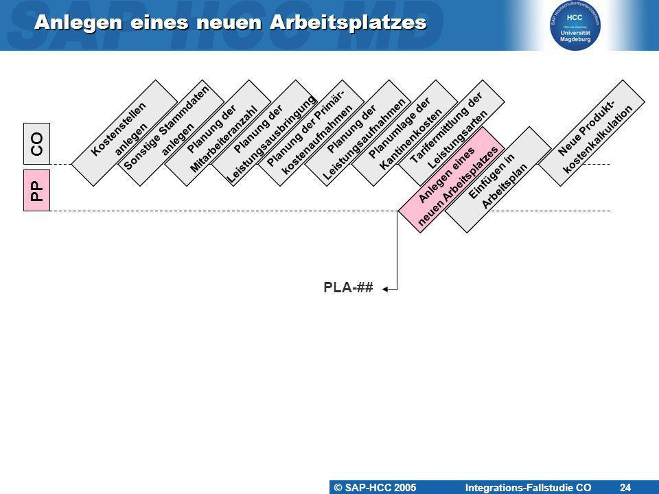 © SAP-HCC 2005 Integrations-Fallstudie CO 24 Anlegen eines neuen Arbeitsplatzes Kostenstellen anlegen PP CO Sonstige Stammdaten anlegen Planung der Mi