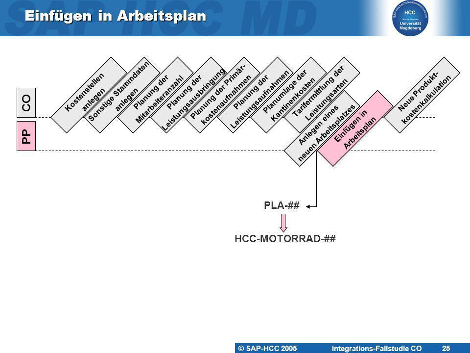 © SAP-HCC 2005 Integrations-Fallstudie CO 25 Einfügen in Arbeitsplan Kostenstellen anlegen PP CO Sonstige Stammdaten anlegen Planung der Mitarbeiteran