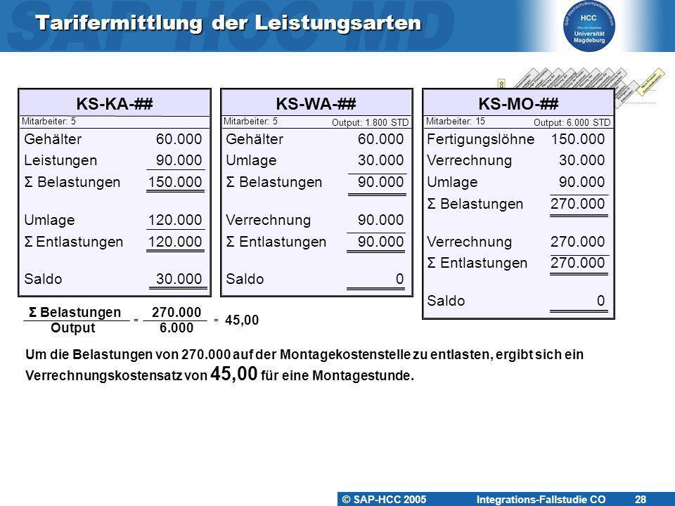 © SAP-HCC 2005 Integrations-Fallstudie CO 28 Tarifermittlung der Leistungsarten KS-KA-##KS-WA-##KS-MO-## Mitarbeiter: 5Mitarbeiter: 15Mitarbeiter: 5 O