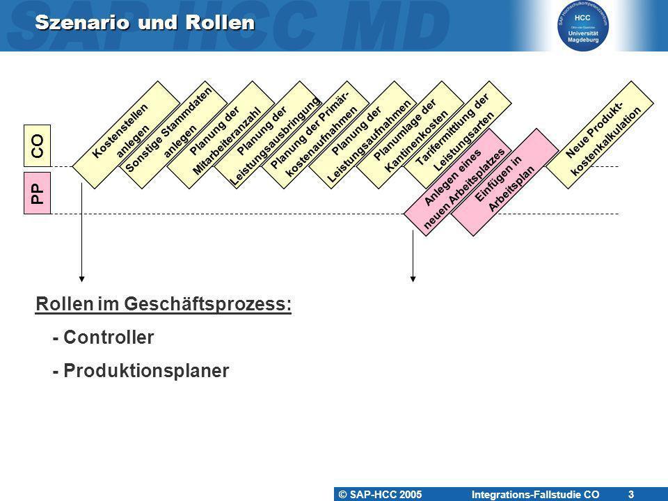 © SAP-HCC 2005 Integrations-Fallstudie CO 3 Szenario und Rollen Rollen im Geschäftsprozess: - Controller - Produktionsplaner Kostenstellen anlegen PP