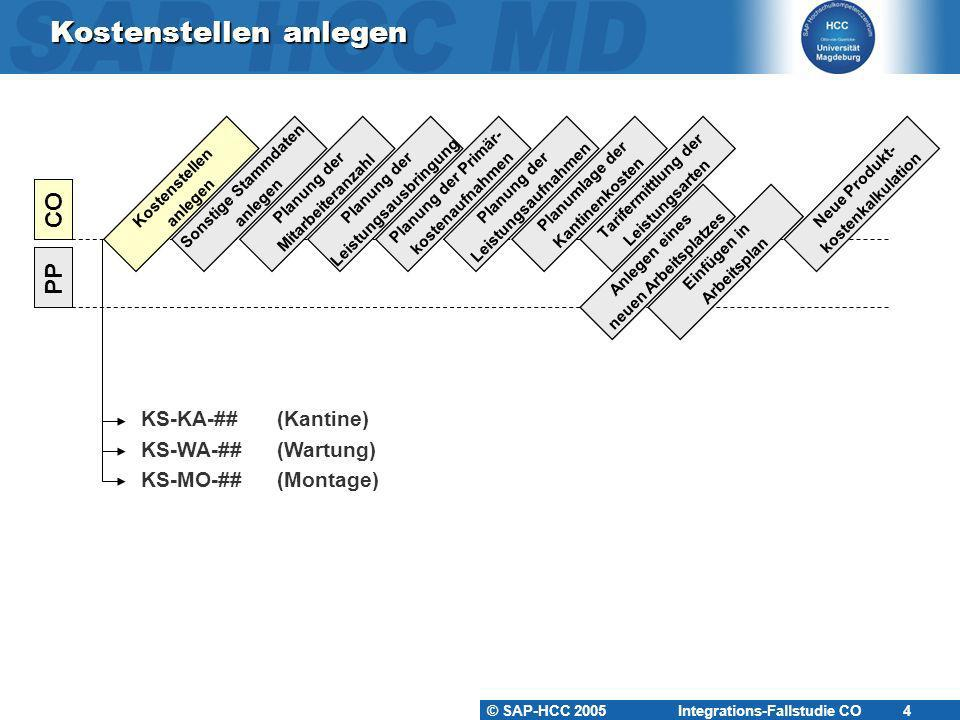 © SAP-HCC 2005 Integrations-Fallstudie CO 4 Kostenstellen anlegen Kostenstellen anlegen PP CO Sonstige Stammdaten anlegen Planung der Mitarbeiteranzah
