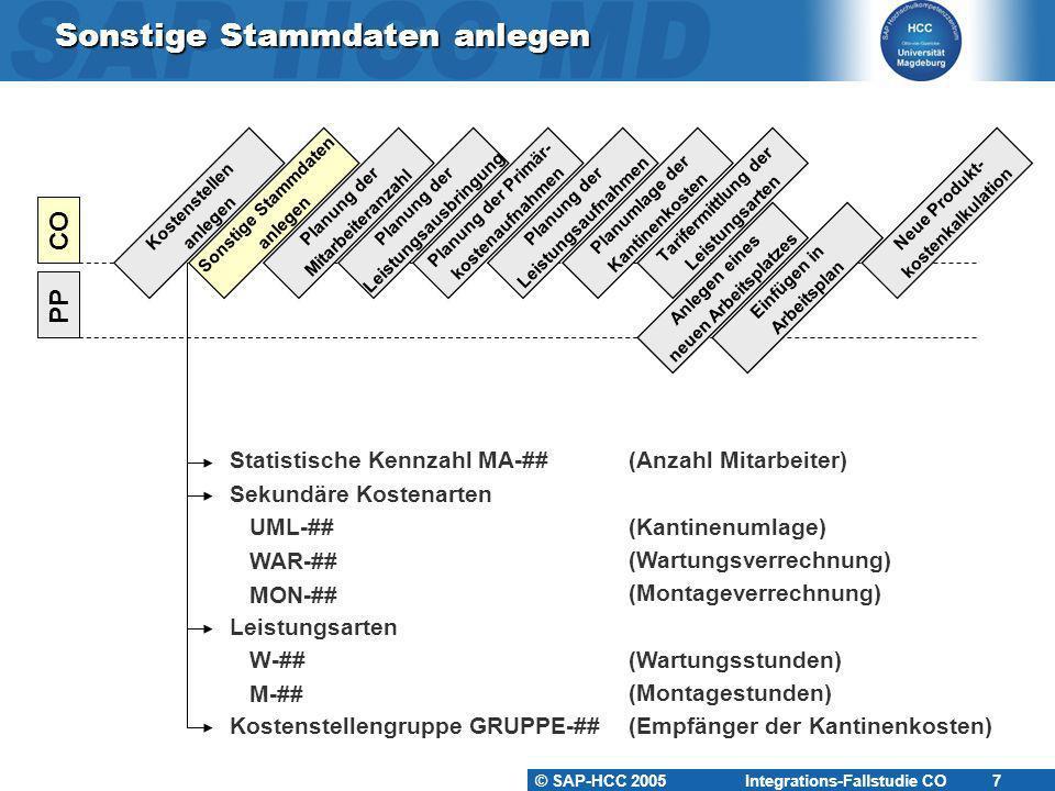 © SAP-HCC 2005 Integrations-Fallstudie CO 8 Sonstige Stammdaten anlegen Statistische Kennzahl ~ ist eine Zahl zur Charakterisierung von Kostenstellen, Aufträgen, Geschäftsprozessen oder Profit Centern.