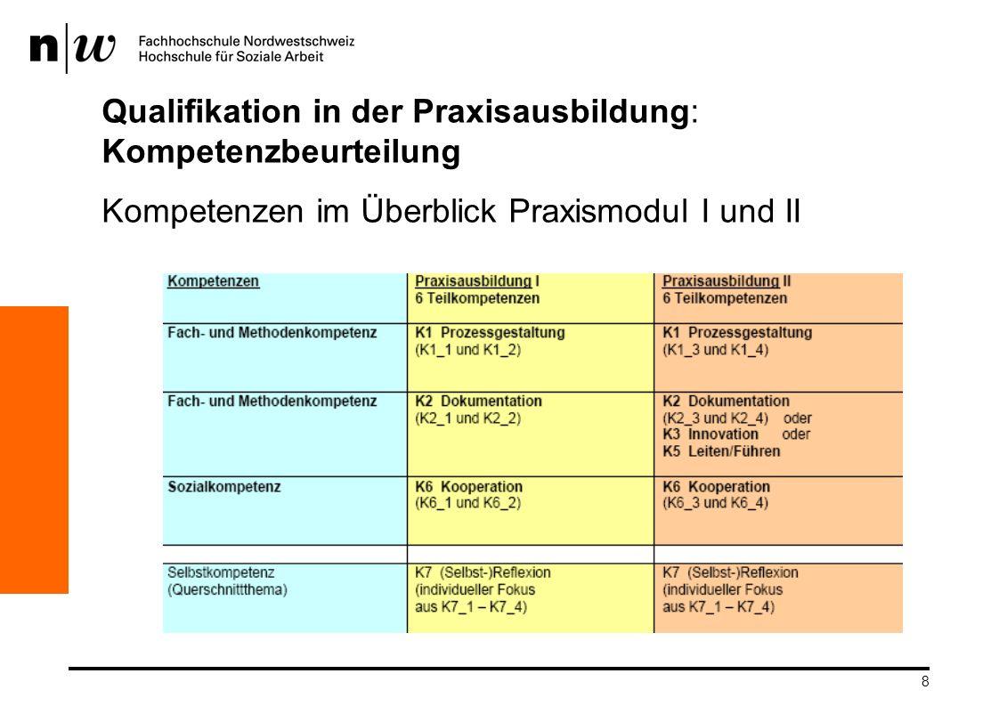 8 Qualifikation in der Praxisausbildung: Kompetenzbeurteilung Kompetenzen im Überblick Praxismodul I und II