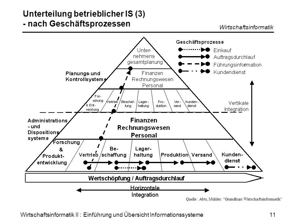 Wirtschaftsinformatik II : Einführung und Übersicht Informationssysteme Wirtschaftsinformatik 11 Unterteilung betrieblicher IS (3) - nach Geschäftspro