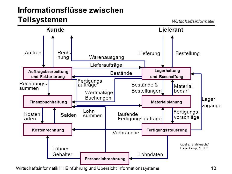 Wirtschaftsinformatik II : Einführung und Übersicht Informationssysteme Wirtschaftsinformatik 13 Informationsflüsse zwischen Teilsystemen Auftragsbear
