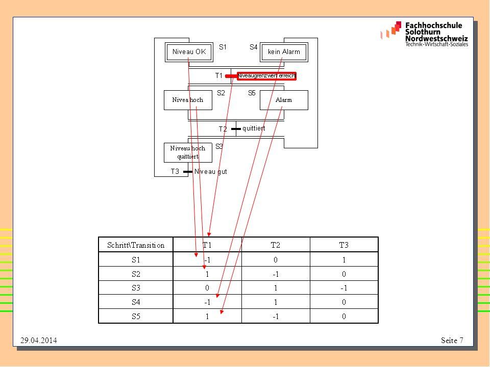 29.04.2014Seite 18 Lebendigkeit Eine beliebige, sinnvolle Anfangsmarkierung kann nach Schalten aller Transitionen (mindestens 1 mal) wieder erreicht werden.