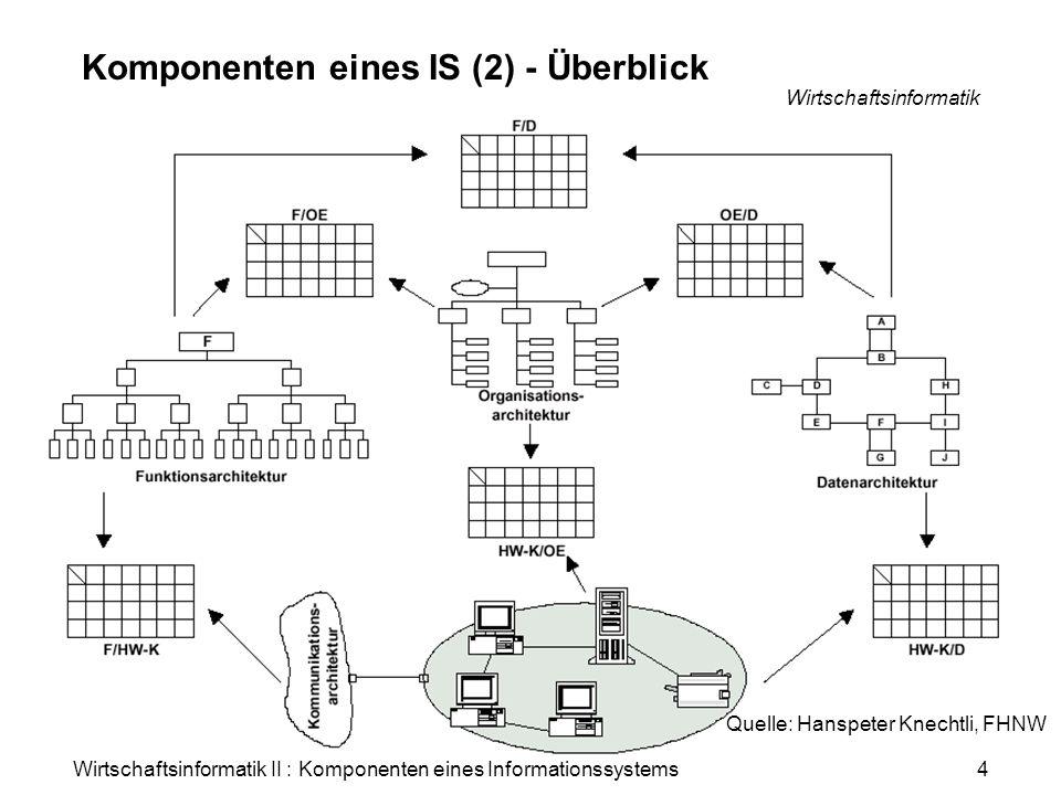 Wirtschaftsinformatik II : Komponenten eines Informationssystems Wirtschaftsinformatik 5 Komponenten eines IS (3) - Daten Daten = Informationen Datenmodell als Grundlage für Gestaltung von Informations- systemen Datenorientiertes Vorgehen Ermöglicht Erkennen von Gemeinsamkeiten zwischen Geschäftsfunktionen und EDV-Funktionen Quelle: Hanspeter Knechtli, FHNW
