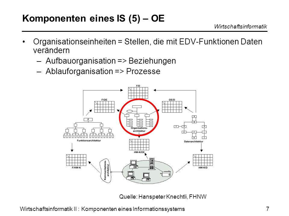 Wirtschaftsinformatik II : Komponenten eines Informationssystems Wirtschaftsinformatik 7 Komponenten eines IS (5) – OE Organisationseinheiten = Stelle