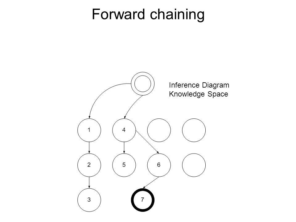 Forward chaining 13 / 30 Inference Diagram Knowledge Space