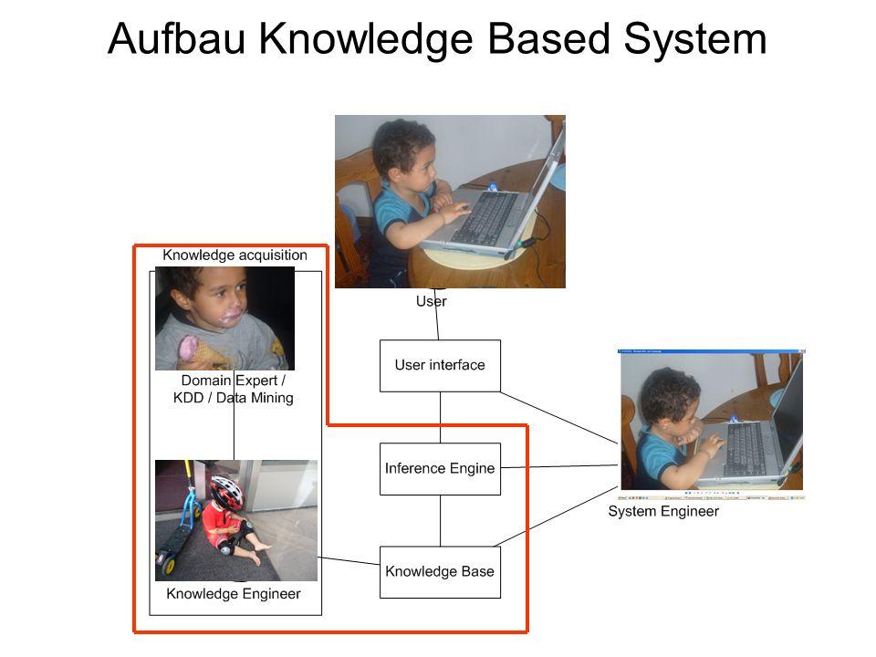 Aufbau Knowledge Based System User Interface: Schnittstelle für Benutzer um mit dem Knowledge Based System zu arbeiten Knowledge Base –Speichert Wissen(Regeln, Fact, Triplet, usw.) –Könnte als Datenbank gespeichert –Kann einfach in Prolog realisiert werden 5 / 30