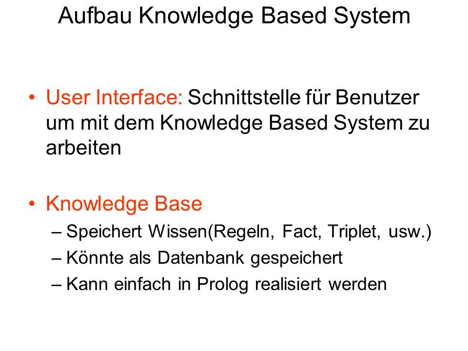 Aufbau Knowledge Based System Inference Engine 1.Logik-basierter Mechanismus 2.Stellt die Funktionen des Systems zur Verfügung Kombiniert Wissen und Regeln um neue Schlüsse zu ziehen Mit dem Wissen allein können die Benutzer nicht arbeiten 3.Uncertainty Management(Fuzzy, Mycin usw) 4.Implementiert als Software-Komponente 6 / 30