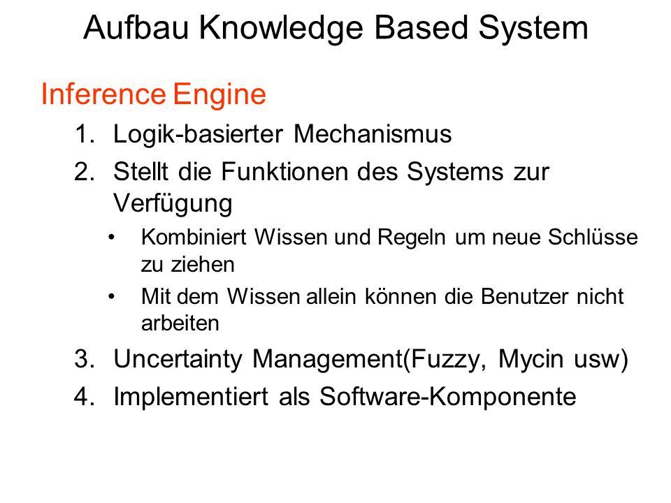 Aufbau Knowledge Based System Inference Engine 1.Logik-basierter Mechanismus 2.Stellt die Funktionen des Systems zur Verfügung Kombiniert Wissen und R