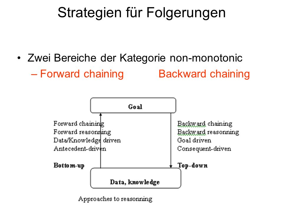 Strategien für Folgerungen Zwei Bereiche der Kategorie non-monotonic –Forward chainingBackward chaining 9 / 30