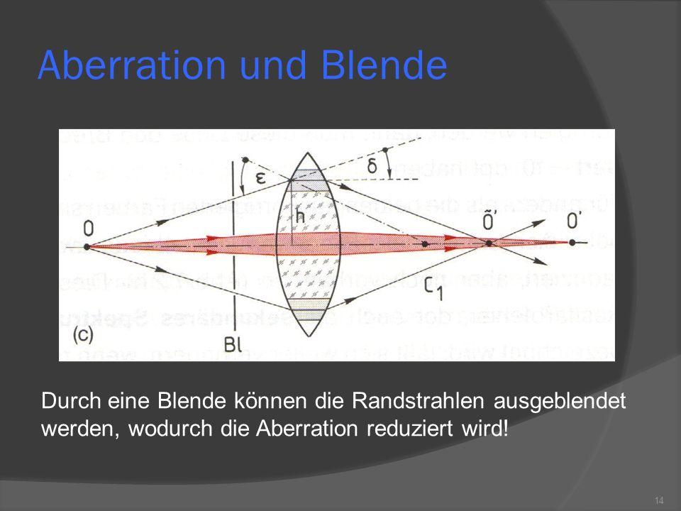 Aberration und Blende Durch eine Blende können die Randstrahlen ausgeblendet werden, wodurch die Aberration reduziert wird! 14