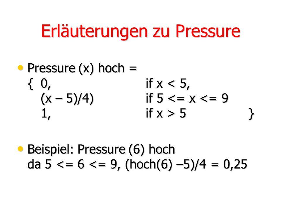 Eingangsvariable Pressure Graphische Darstellung von Pressure