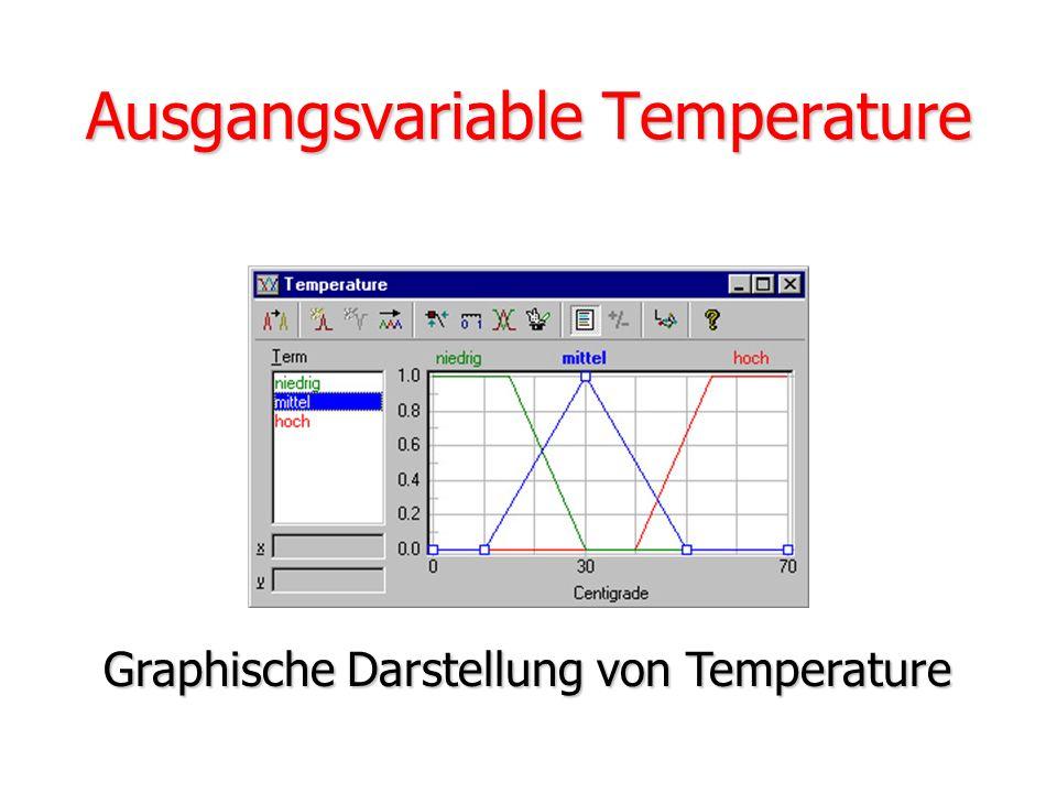 Eingangsvariable Volume Graphische Darstellung von Volume