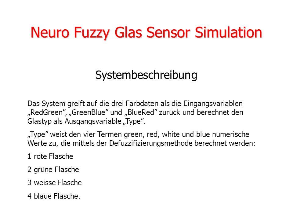 Lernfähige Fuzzy-Systeme verwenden ein Verfahren das auf dem Error-Backpropagation-Algorithmus basiert. Error-Backpropagation im Zusammenhang mit Fuzz