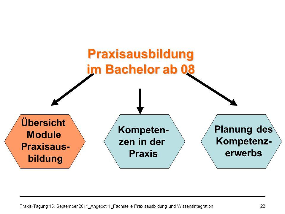 Praxis-Tagung 15. September 2011_Angebot 1_Fachstelle Praxisausbildung und Wissensintegration22 Planung des Kompetenz- erwerbs Übersicht Module Praxis