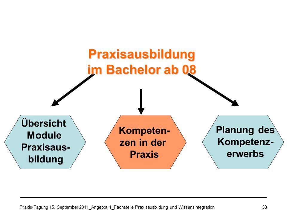 Praxis-Tagung 15. September 2011_Angebot 1_Fachstelle Praxisausbildung und Wissensintegration33 Praxisausbildung im Bachelor ab 08 Übersicht Module Pr
