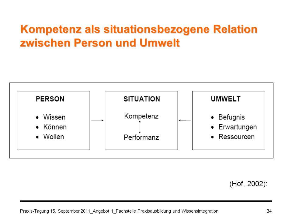 Praxis-Tagung 15. September 2011_Angebot 1_Fachstelle Praxisausbildung und Wissensintegration34 Kompetenz als situationsbezogene Relation zwischen Per