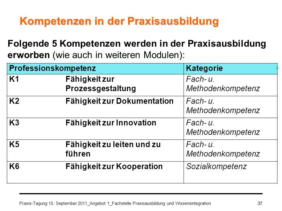 Praxis-Tagung 15. September 2011_Angebot 1_Fachstelle Praxisausbildung und Wissensintegration37 Kompetenzen in der Praxisausbildung Professionskompete