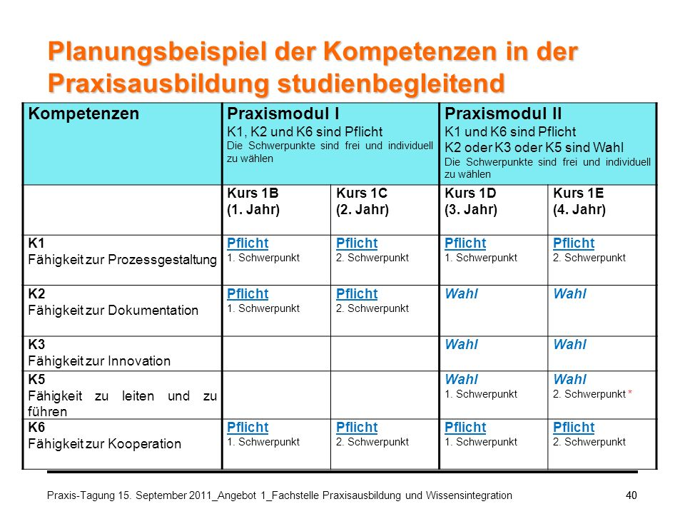 Praxis-Tagung 15. September 2011_Angebot 1_Fachstelle Praxisausbildung und Wissensintegration40 Planungsbeispiel der Kompetenzen in der Praxisausbildu