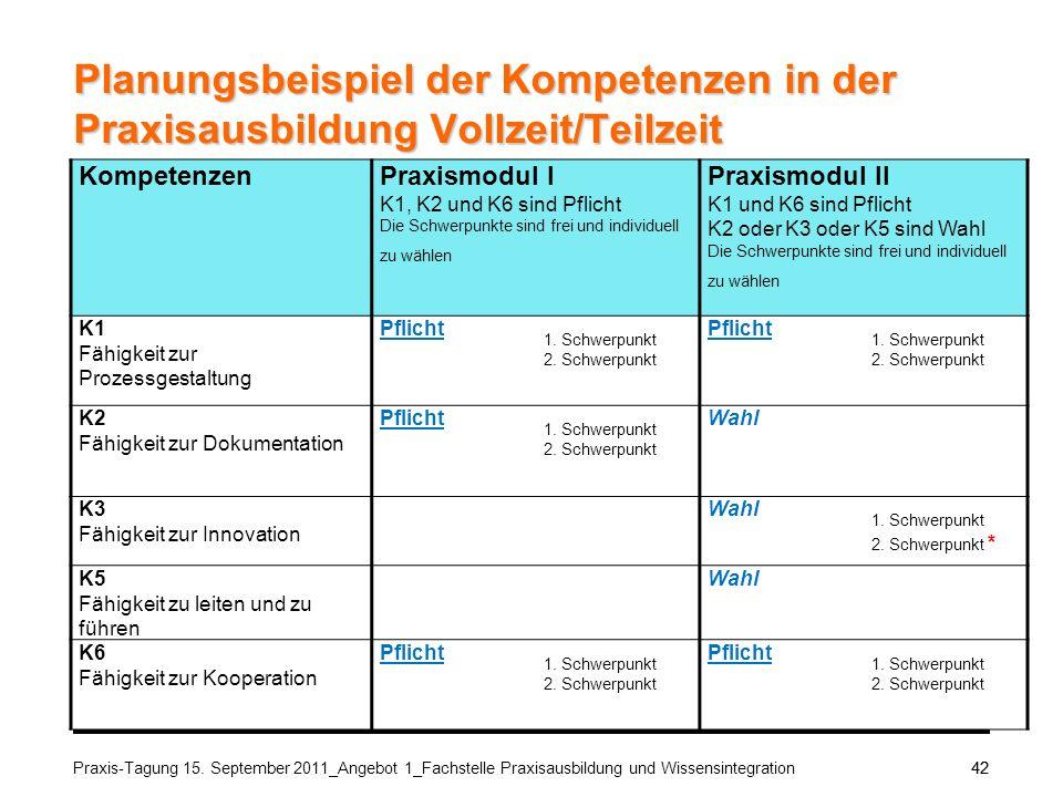 Praxis-Tagung 15. September 2011_Angebot 1_Fachstelle Praxisausbildung und Wissensintegration42 Planungsbeispiel der Kompetenzen in der Praxisausbildu