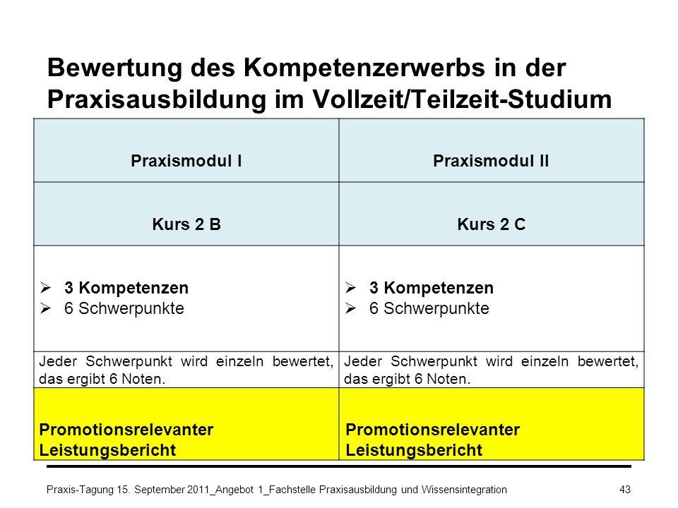 Bewertung des Kompetenzerwerbs in der Praxisausbildung im Vollzeit/Teilzeit-Studium Praxismodul IPraxismodul II Kurs 2 BKurs 2 C 3 Kompetenzen 6 Schwe