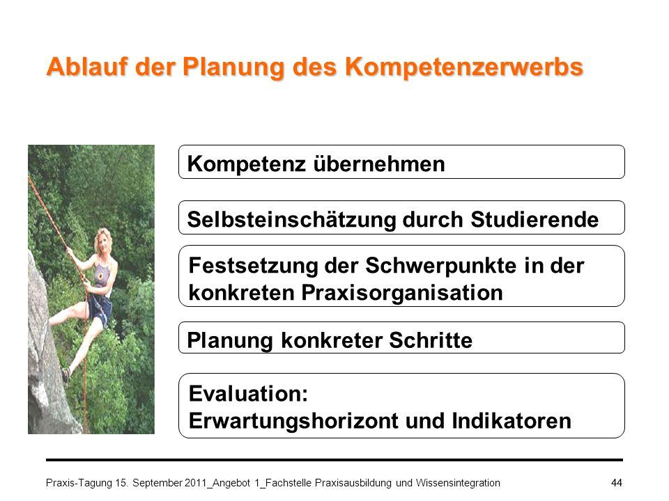 Praxis-Tagung 15. September 2011_Angebot 1_Fachstelle Praxisausbildung und Wissensintegration44 Ablauf der Planung des Kompetenzerwerbs Kompetenz über