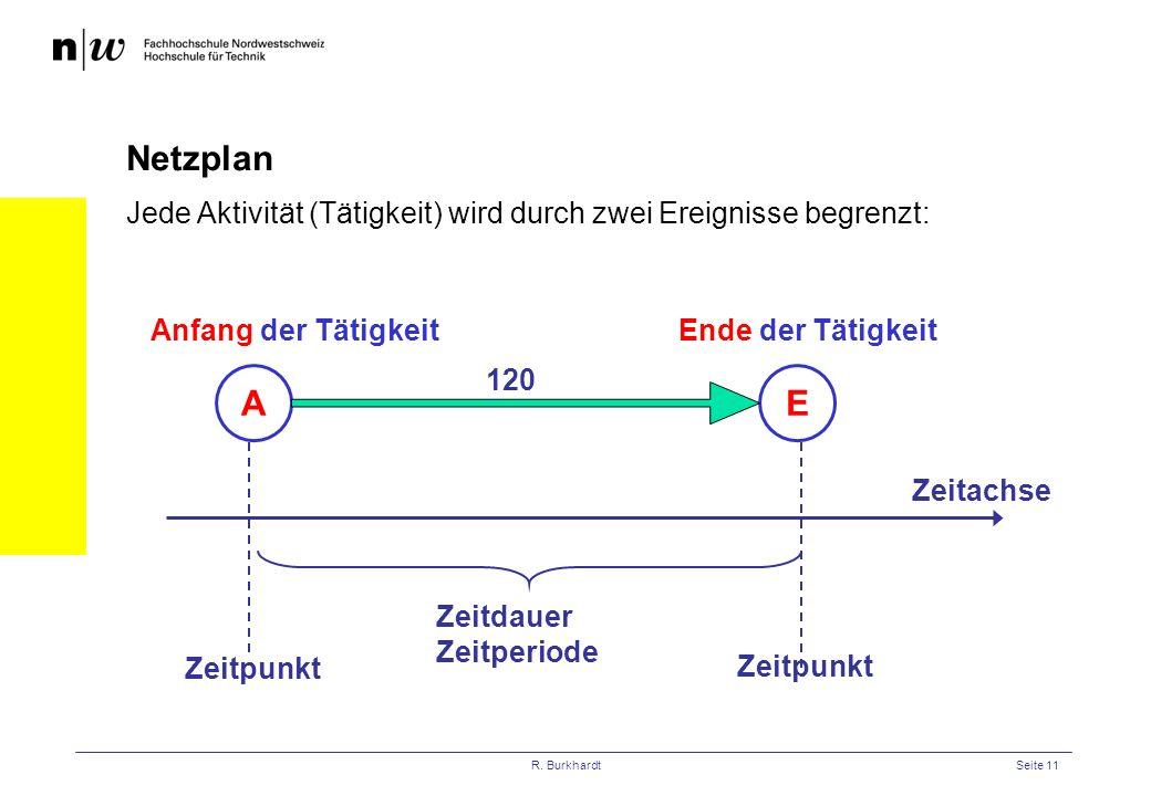 R. BurkhardtSeite 11 Netzplan Jede Aktivität (Tätigkeit) wird durch zwei Ereignisse begrenzt: AE Anfang der TätigkeitEnde der Tätigkeit Zeitachse Zeit