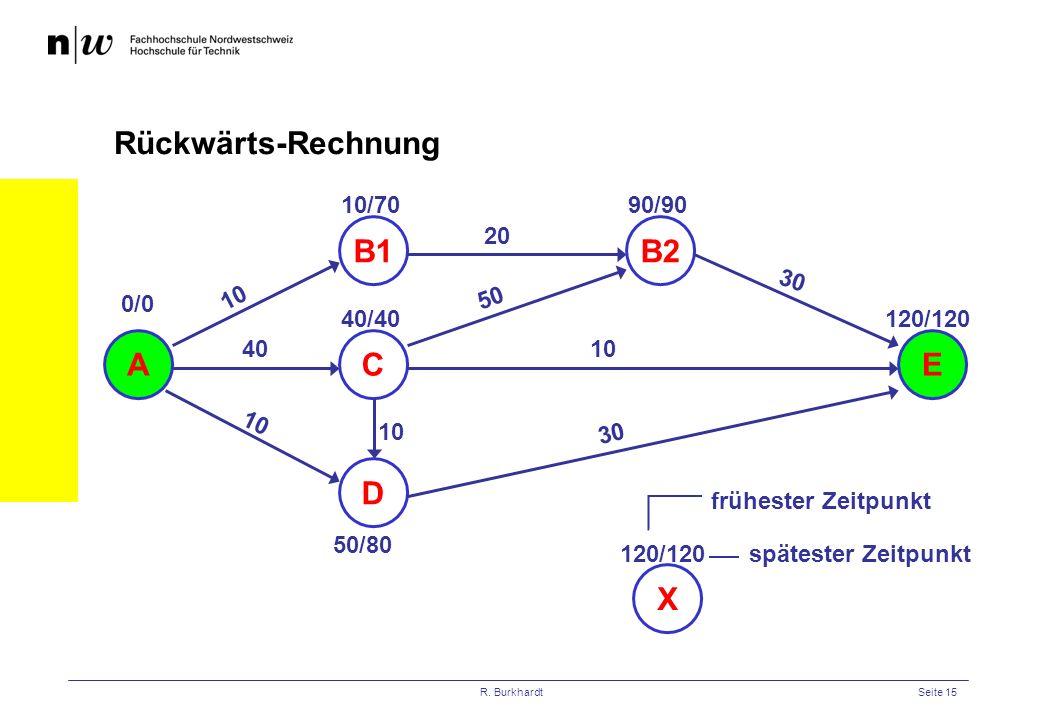 R. BurkhardtSeite 15 Rückwärts-Rechnung AE 10 B1 C D B2 20 40 10 50 10 30 0/0 10/70 40/40 50/80 10 90/90 120/120 X frühester Zeitpunkt spätester Zeitp