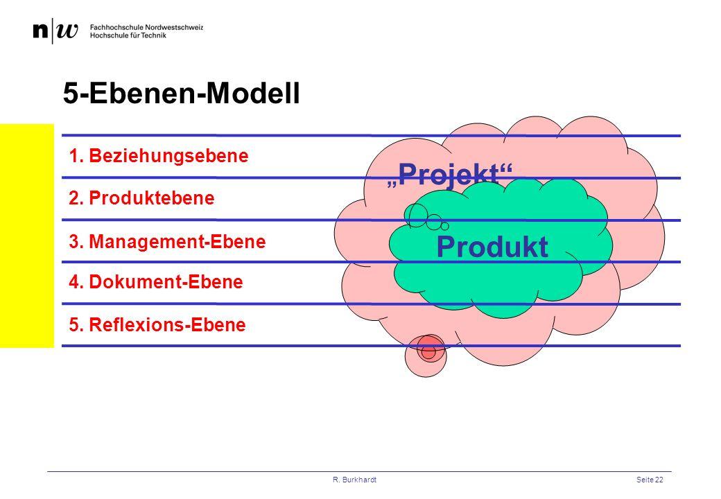 R. BurkhardtSeite 22 Projekt Produkt 5-Ebenen-Modell 2. Produktebene 3. Management-Ebene 4. Dokument-Ebene 5. Reflexions-Ebene 1. Beziehungsebene