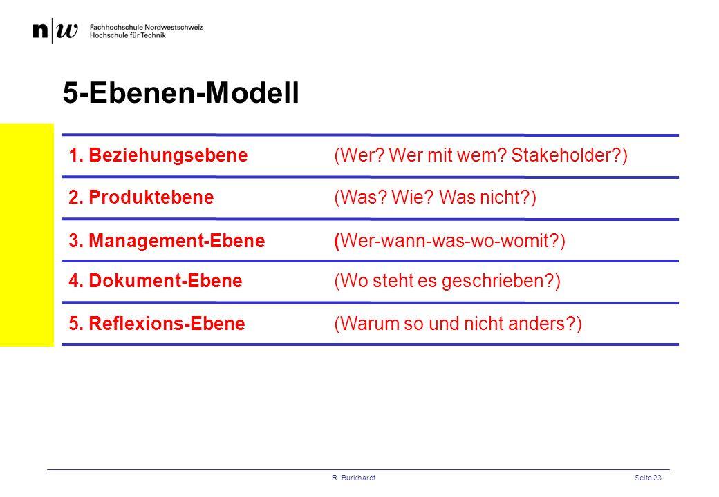R. BurkhardtSeite 23 1. Beziehungsebene (Wer? Wer mit wem? Stakeholder?) 5-Ebenen-Modell 2. Produktebene(Was? Wie? Was nicht?) 3. Management-Ebene(Wer