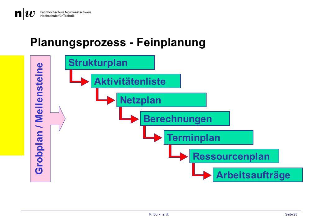 R. BurkhardtSeite 28 Planungsprozess - Feinplanung Strukturplan Netzplan Berechnungen Terminplan Ressourcenplan Arbeitsaufträge Aktivitätenliste Grobp