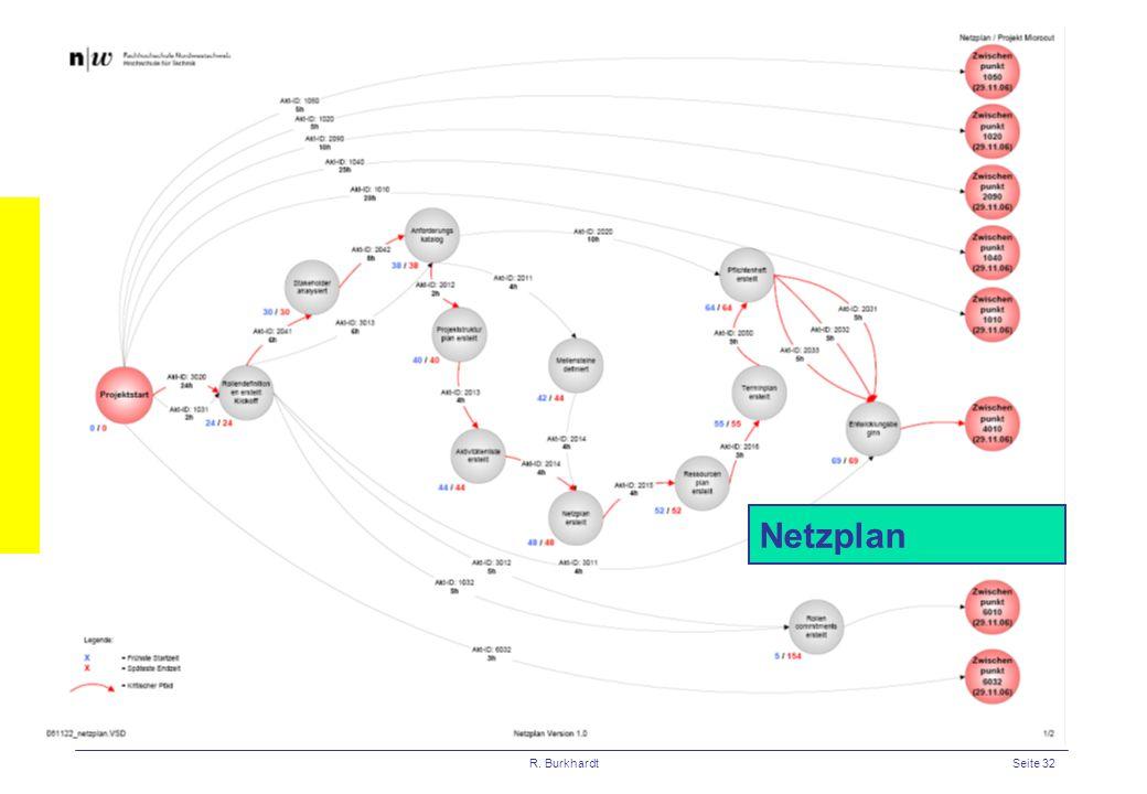R. BurkhardtSeite 32 Netzplan