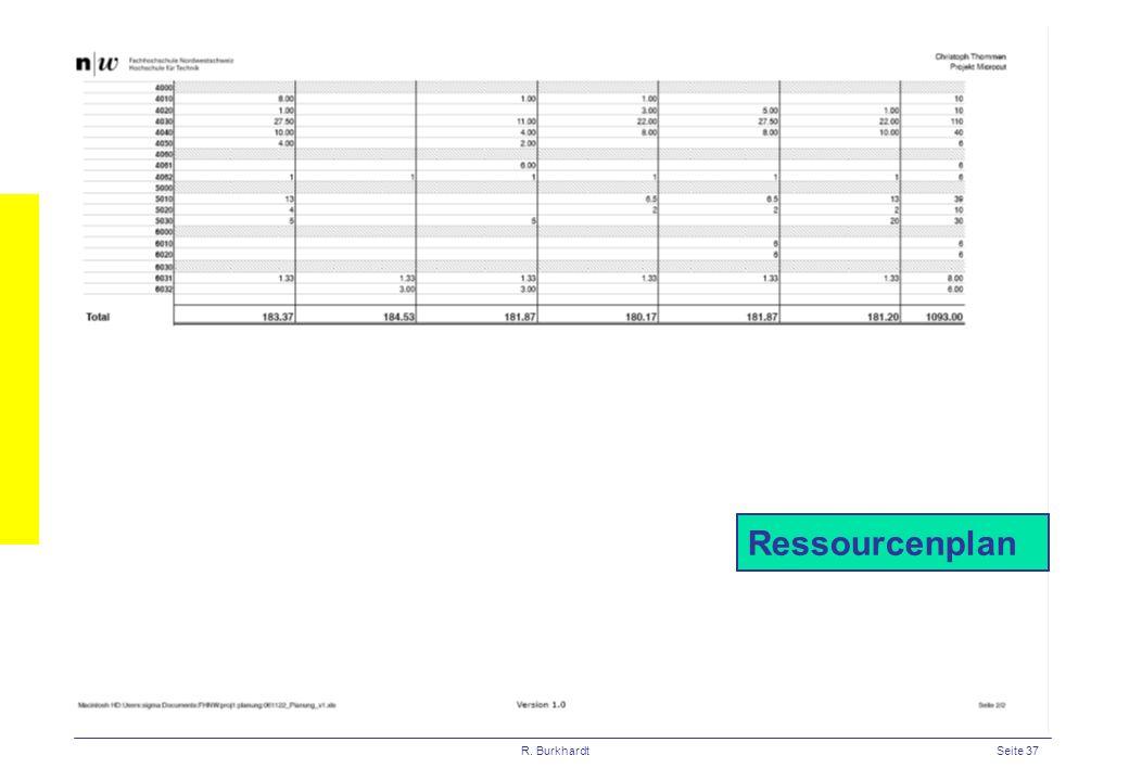 R. BurkhardtSeite 37 Ressourcenplan