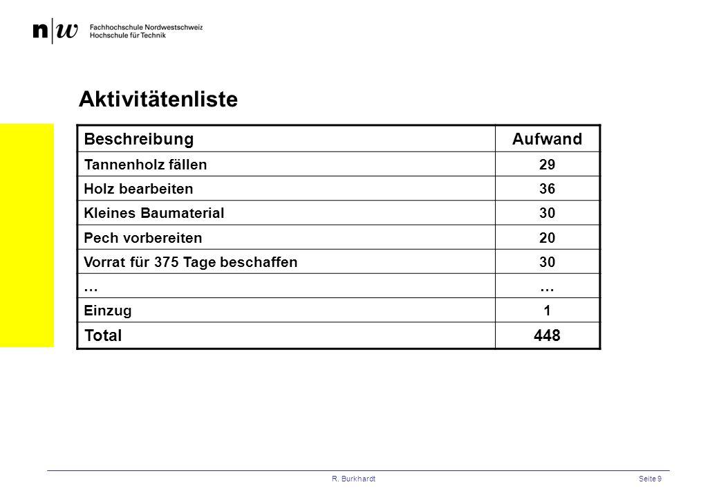 R. BurkhardtSeite 9 Aktivitätenliste BeschreibungAufwand Tannenholz fällen29 Holz bearbeiten36 Kleines Baumaterial30 Pech vorbereiten20 Vorrat für 375