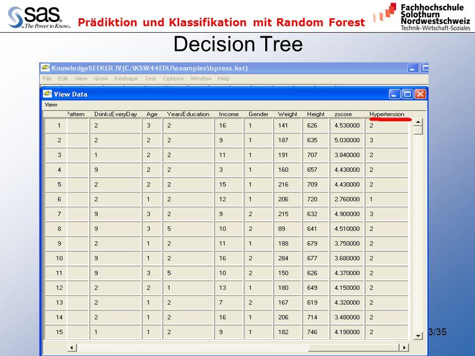 Prädiktion und Klassifikation mit Random Forest 3/35 Decision Tree