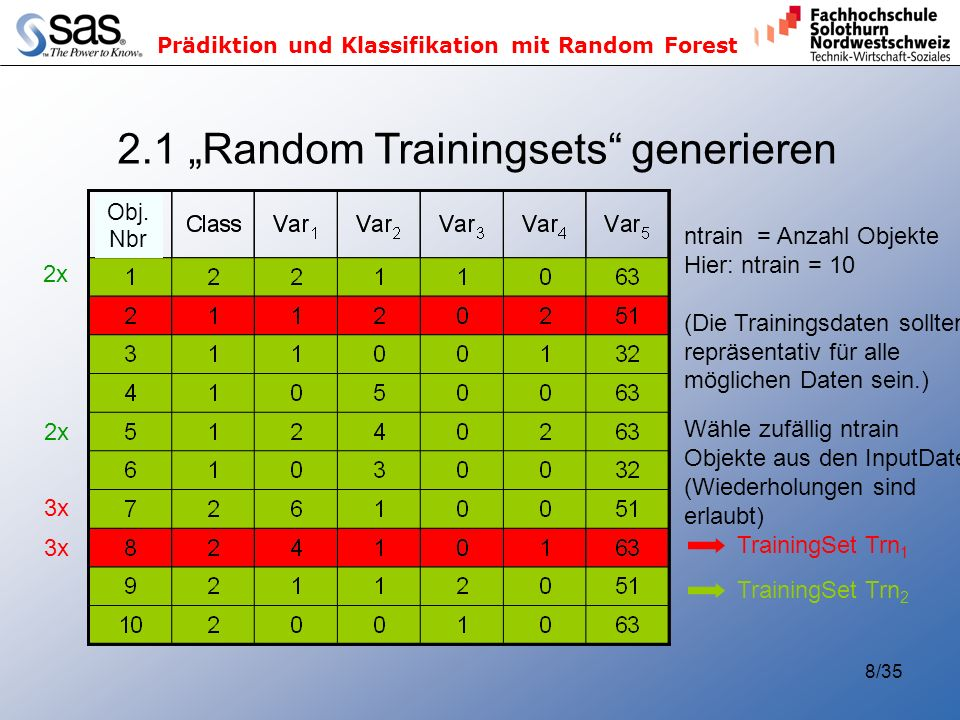 Prädiktion und Klassifikation mit Random Forest 8/35 2.1 Random Trainingsets generieren ntrain = Anzahl Objekte Hier: ntrain = 10 (Die Trainingsdaten sollten repräsentativ für alle möglichen Daten sein.) Wähle zufällig ntrain Objekte aus den InputDaten (Wiederholungen sind erlaubt) TrainingSet Trn 1 TrainingSet Trn 2 3x 2x Obj.