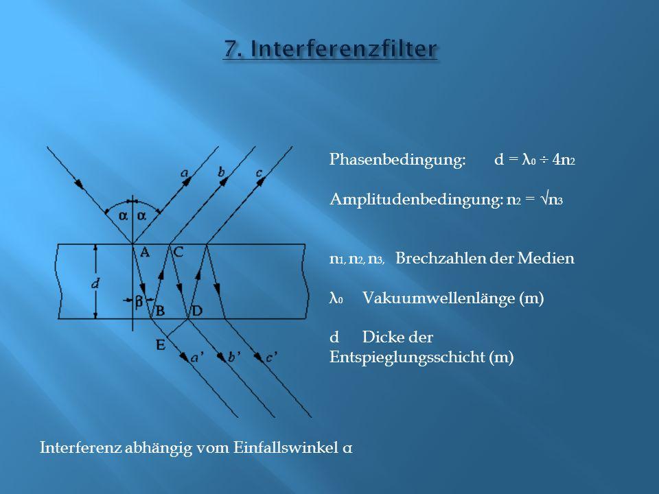Phasenbedingung:d = λ 0 ÷ 4n 2 Amplitudenbedingung: n 2 = n 3 n 1, n 2, n 3, Brechzahlen der Medien λ 0 Vakuumwellenlänge (m) d Dicke der Entspieglungsschicht (m) Interferenz abhängig vom Einfallswinkel α
